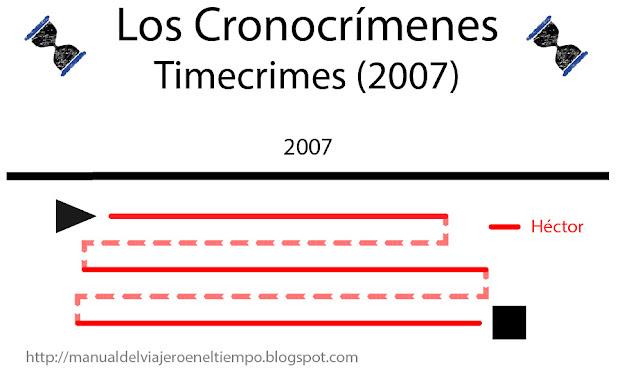 vigalondo, cronocrimenes, timeline, línea temporal, explicación, timecrimes, viajes en el tiempo, time travel, película