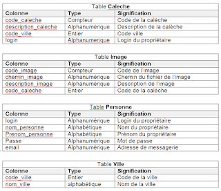 EFF - Examens Fin Formation  -   TDI - Pratique 2011 - V4-V5-V6