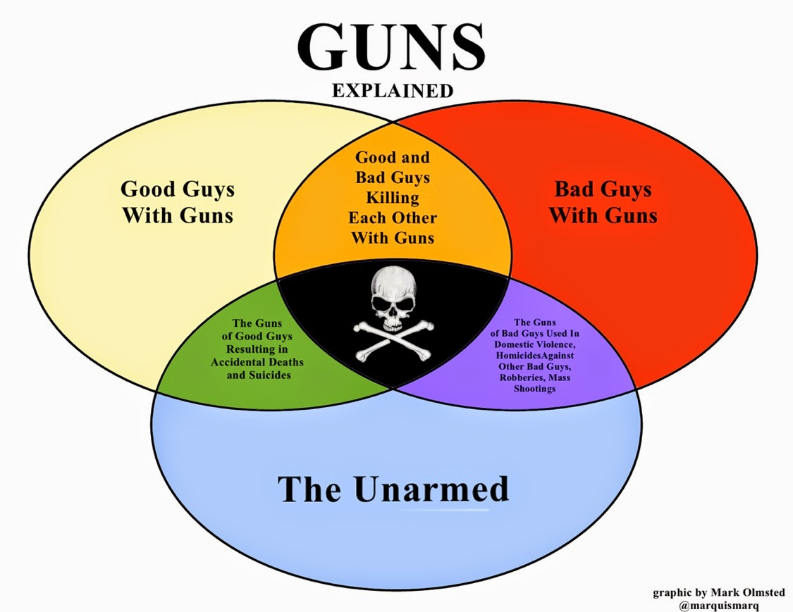 Guns the venn diagram that explains it all the trash whisperer guns the venn diagram that explains it all ccuart Images