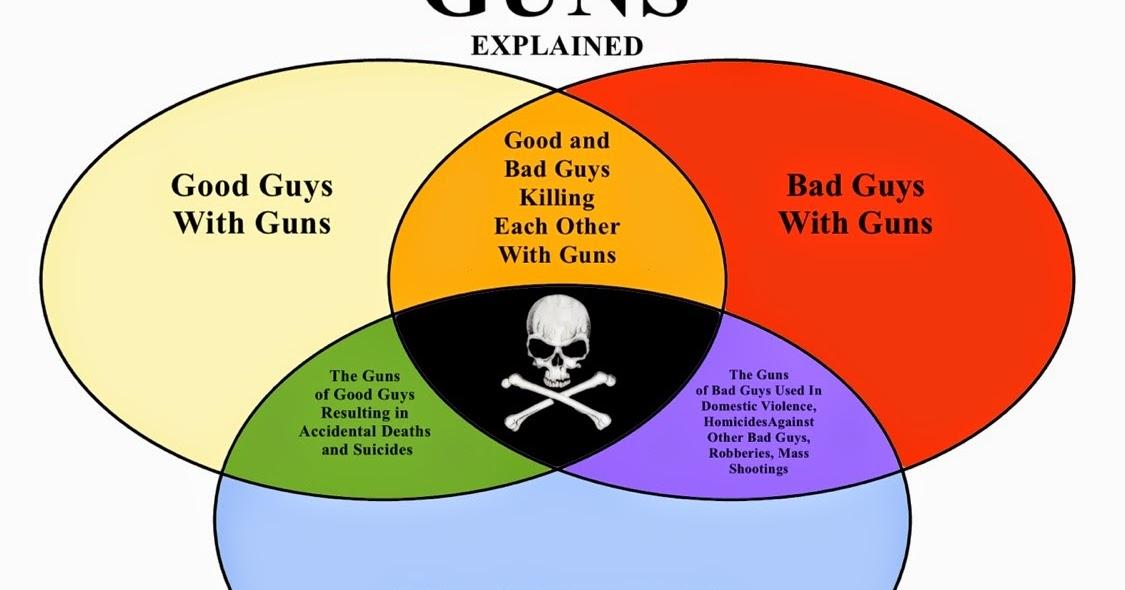 Guns The Venn Diagram That Explains It All The Trash Whisperer