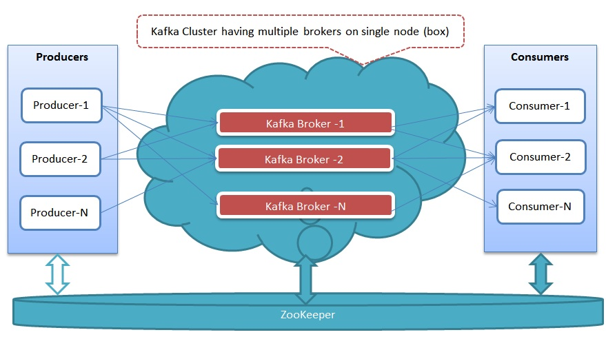 Kafka broker partition