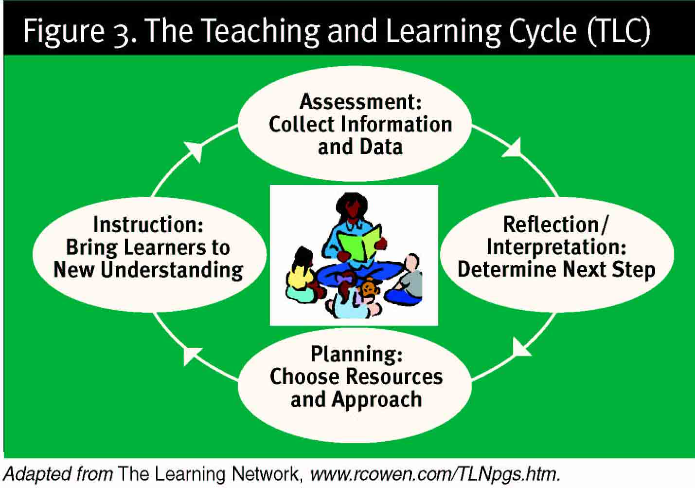 Learning Cycle Lesson Planning - Learning cycle lesson plan template