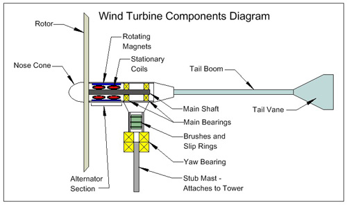 ... To How Wind Turbines Work - How To Make Turbine & Go Green With It
