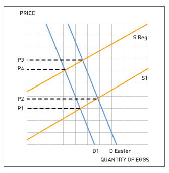 demand and supply for eggs The figure shows the demand and supply curves for eggs and shows two equilibrium points, e1 and e2 an increase in demand from d1 to d2 would cause: price to rise from $100 to $125 a dozen.
