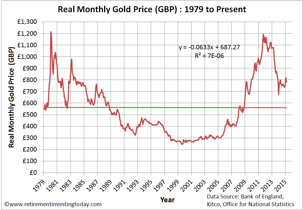Real Gold Priced in Pounds Sterling (£)