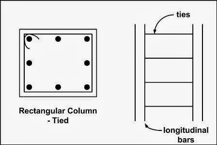 Spreadsheet: Symmetrically Reinforced Rectangular Column Design as per BS8110:1997