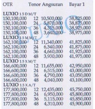 List Harga Terbaru Mobil Paket Daihatsu Xenia, Ayla, Luxio, Gran Max, Terios, Sirion - PAKET ACC