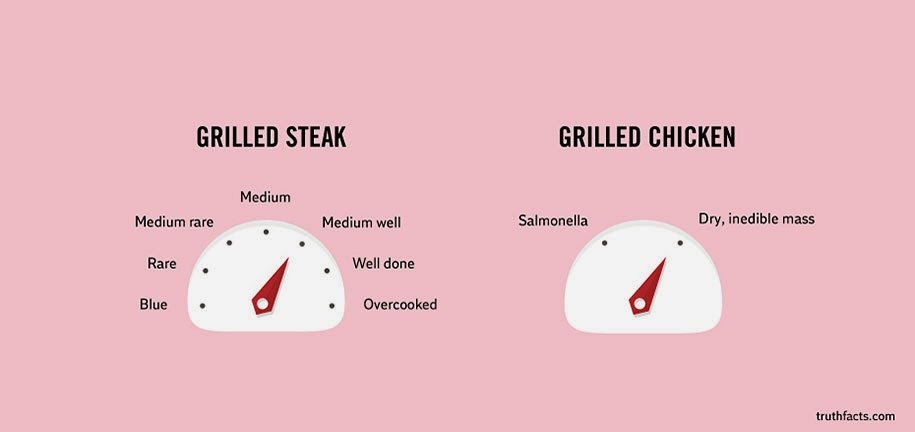 cooking times for steak and chicken