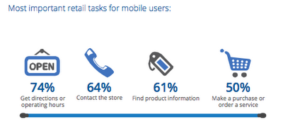 Chart3 Give mobile users what they want: clearer, simpler, faster sites