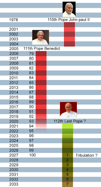 Prediction Of The Popes St Malachy List