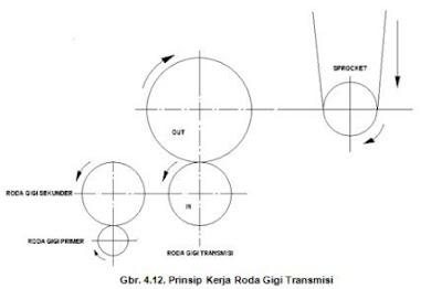 Prinsip Kerja Roda Gigi Transmisi