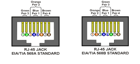 it tips  two wire color code standards apply eia tia 568a and eia tia 568b the codes are commonly depicted rj 45 jacks as follows the view is from the front