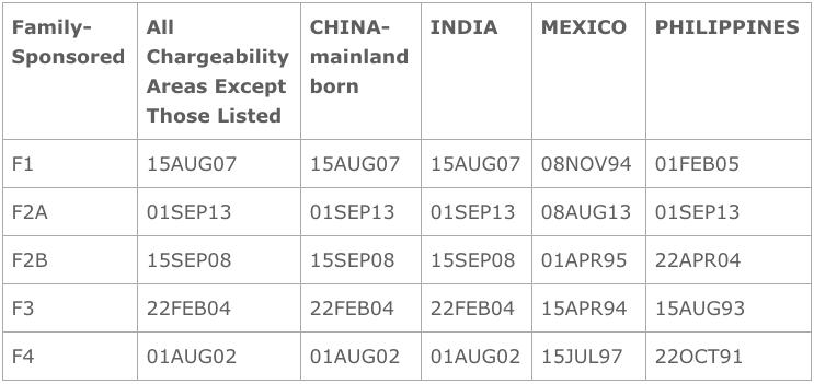 Jqklaw Com Blog May 2015 Visa Bulletin China Eb 5