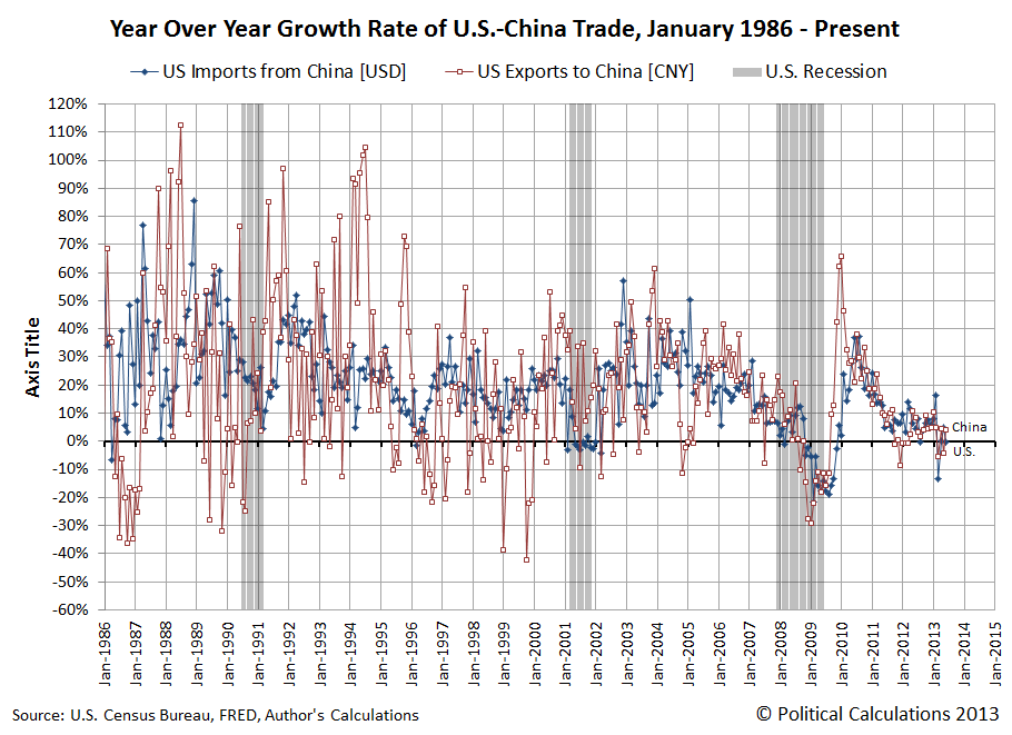 Year Over Year Growth Rate of U.S.-China Trade, January 1986 - June 2013