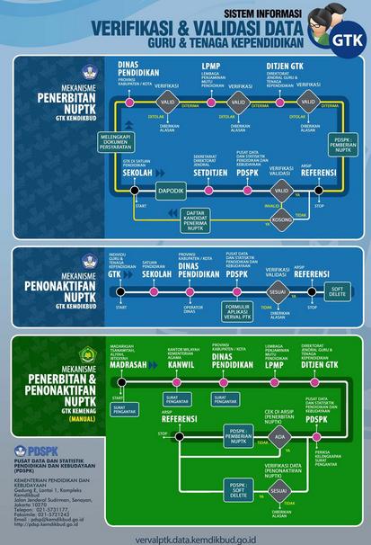 Mekanisme Penerbitan dan Penonaktifan NUPTK