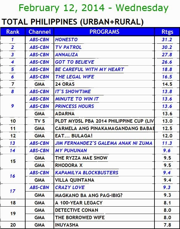 kantar media nationwide TV ratings (Feb 12)