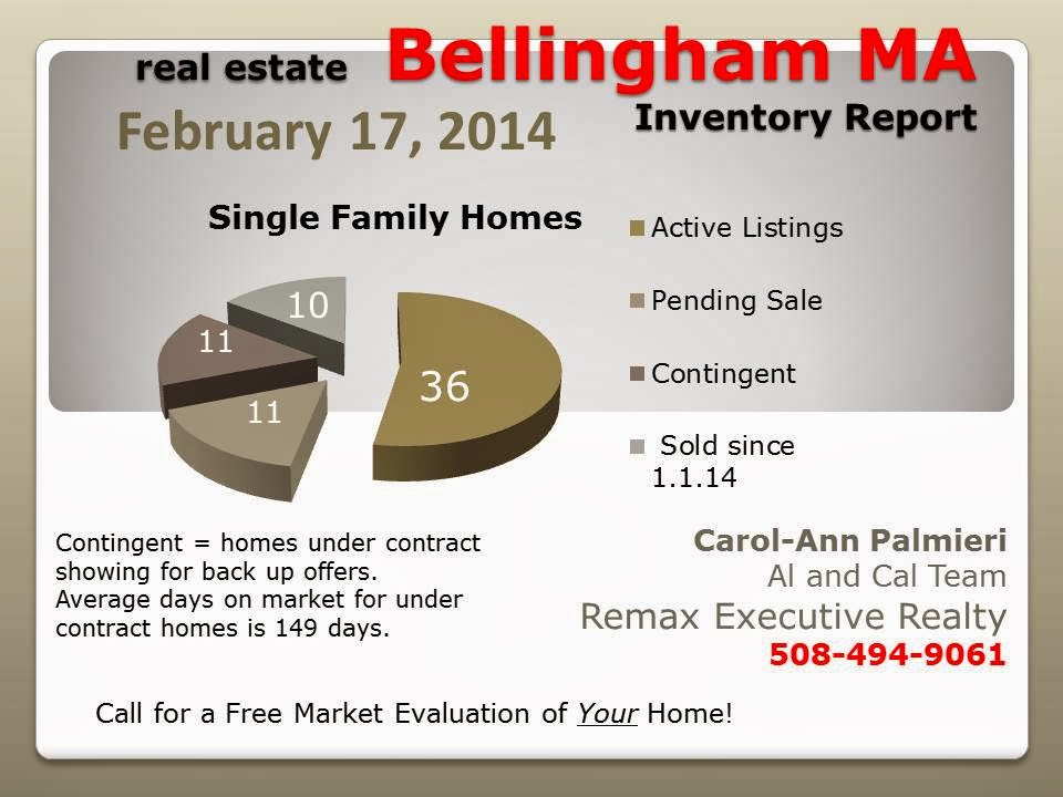 Market report Bellingham MA real estate Feb 14
