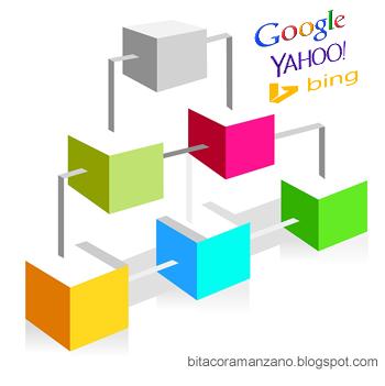 enviar sitemap a google bing y yahoo