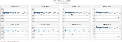SPX Short Options Straddle Scatter Plot IV Rank versus P&L - 59 DTE - Risk:Reward 10% Exits