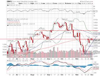 Gráfico do principal índice de Wall Street em 2012