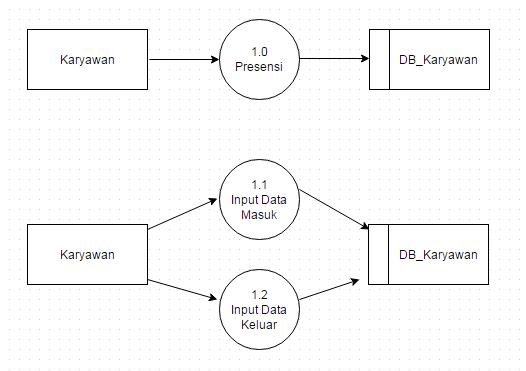 Diagram dppl 37 kelompok 1 dekomposisi context diagram 1 level 0 ccuart Images