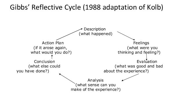 "gibbs 1988 reflective cycle 1 Professor graham gibbs published his reflective cycle in his 1988 book ""learning by doing"" it's particularly useful for helping people learn from situations that they experience regularly, especially when these don't go well there are five stages in the cycle: description feelings evaluation conclusions action."