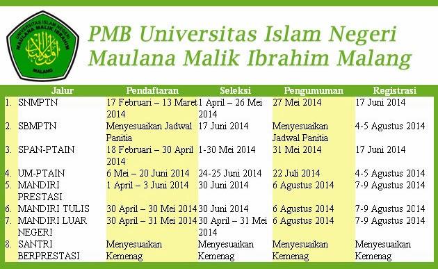 Pendaftaran Mahasiswa Baru Universitas Islam Negeri Maulana Malik Ibrahim Malang TA 2014/2015