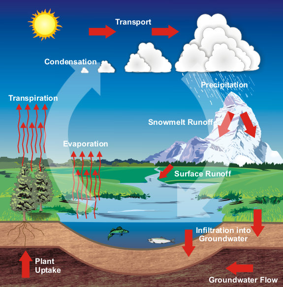 Kitaran Hidrologi