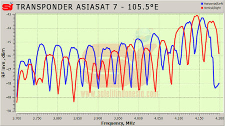 daftar frekuensi transponder satelit AsiaSat 7