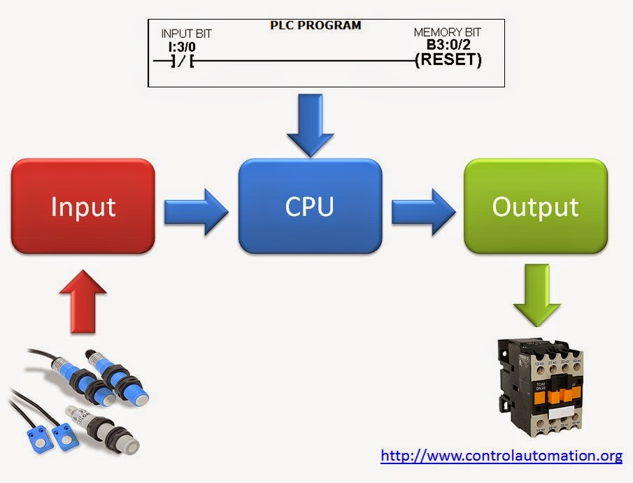 introduction to plc Introduction to plcs - - plc system components - plc system configuration - plc wiring - memory matrix and addressing introduction to plcs.