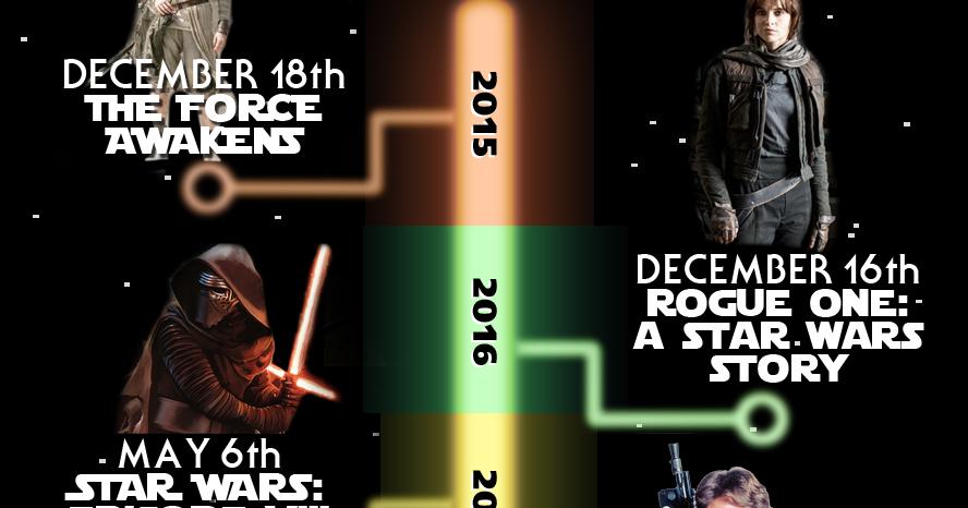 Star wars movies release dates in Brisbane