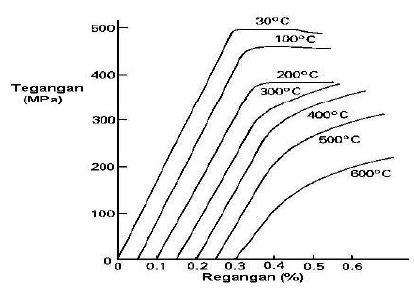 Karakteristik baja perbaikan alat berat diagram kuat tarik dan tegangan leleh baja pada berbagai temperatur ccuart Image collections