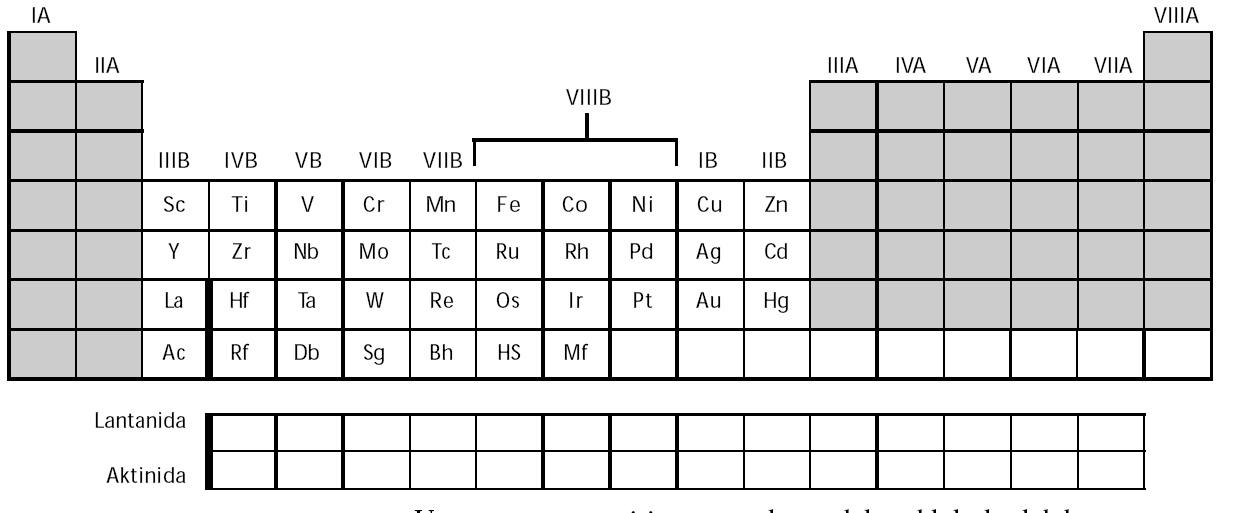 kecenderungan periodik unsur transisi - Tabel Periodik Ukuran Besar