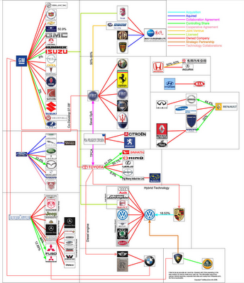 More Of The Who Owns What Infographics Images Frompo