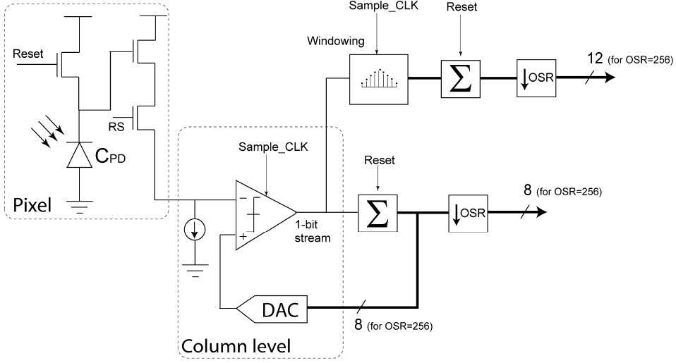 continuous time sigma delta adc thesis Bandpass delta-sigma modulators for radio receivers 245 internal adc and dac 62 continuous-time bp delta-sigma modulators.