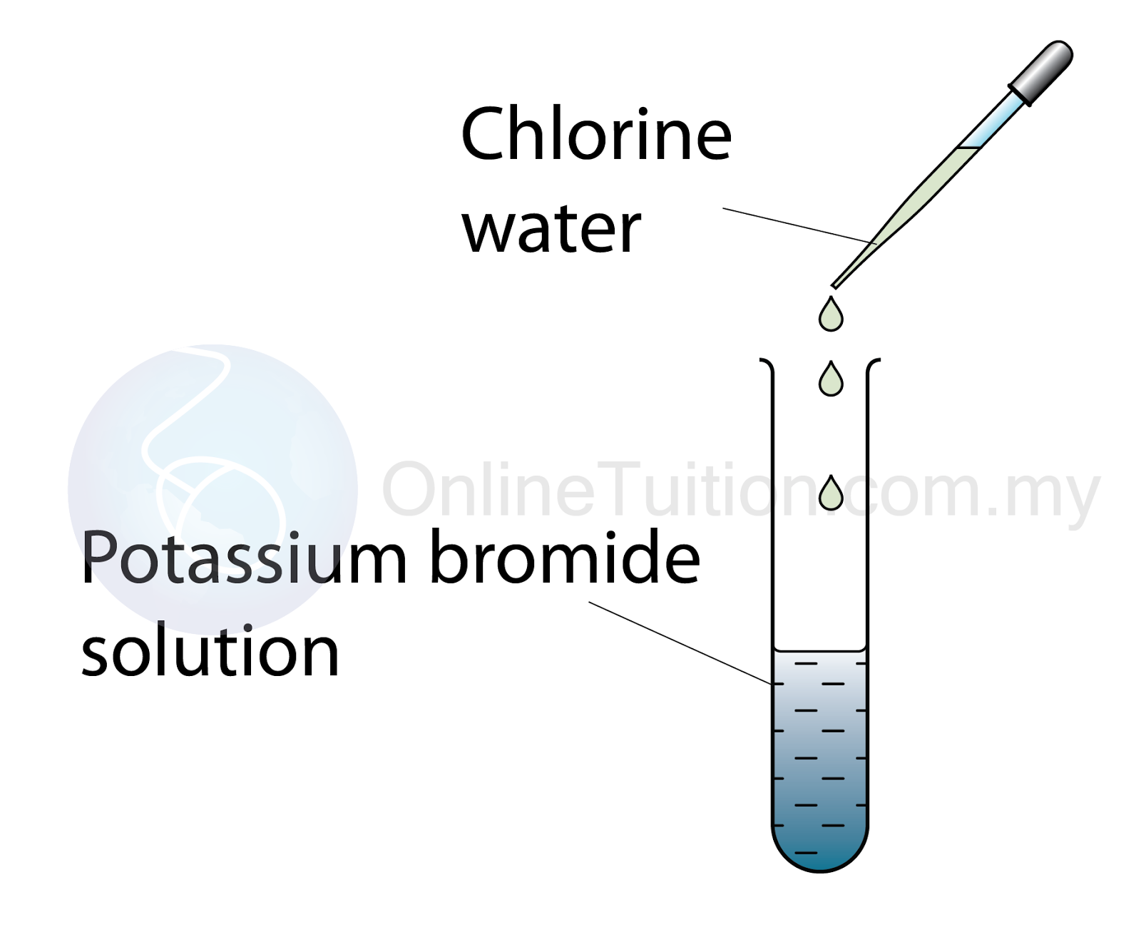 Examples of Redox Reaction Displacement of Halogen