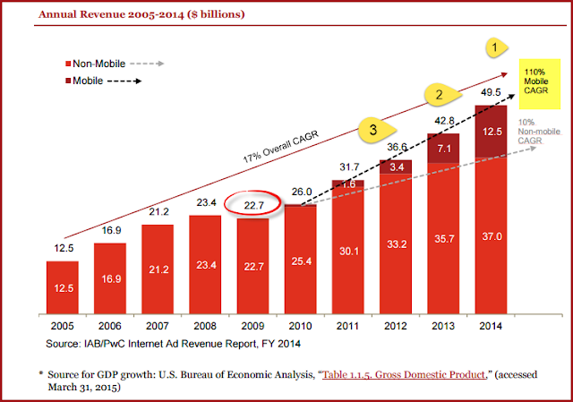 """US digital ad revenues at $13.3billion  record  all time high, with 16% YoY growth """