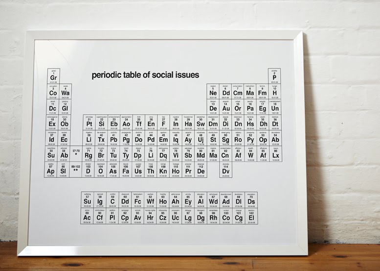 Orderan Blog The Periodic Table Of Social Issues Displays The Worst