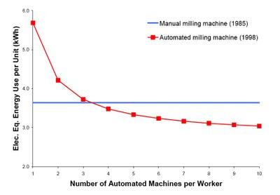 machines vs human workers They specifically looked at fully autonomous machines that don't require a human  operator, and can be programmed to perform multiple.