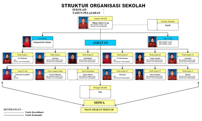 Contoh Struktur Organisasi Sekolah dan Tugas Fungsi