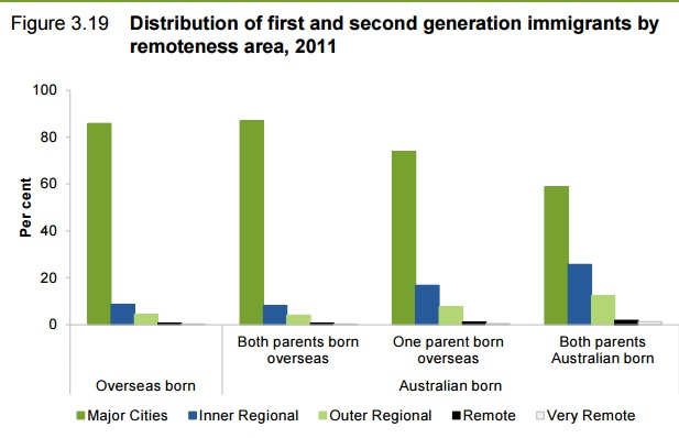 Distribution of first and second generation