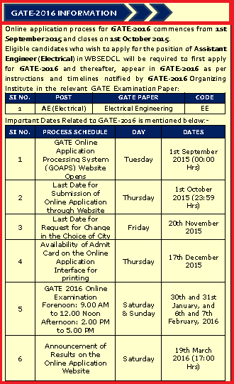 WBSEDCL Recruitment of Assistant Engineer (Electrical) Through GATE 2016