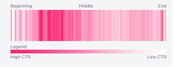 Enlaces  primer 25% del tweet son más efectivos. Personal Branding