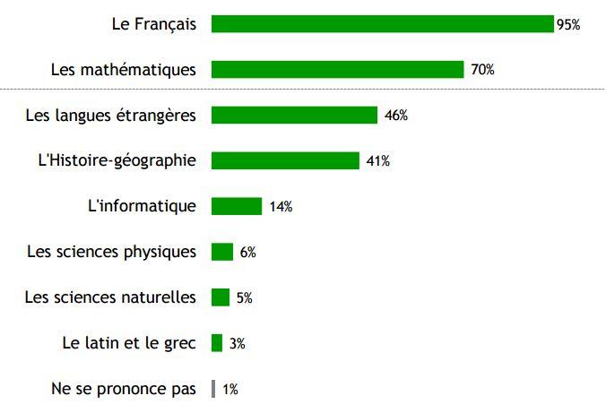 Pour une p dagogie renouvel e sondage les fran ais for Portent en francais