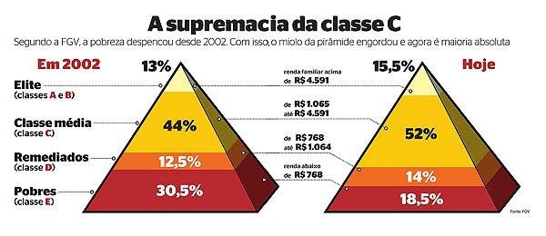 pirâmide social brasileira passou por grande mudança a partir do
