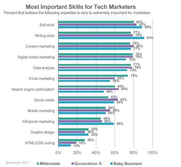 MIost important skills for tech marketers
