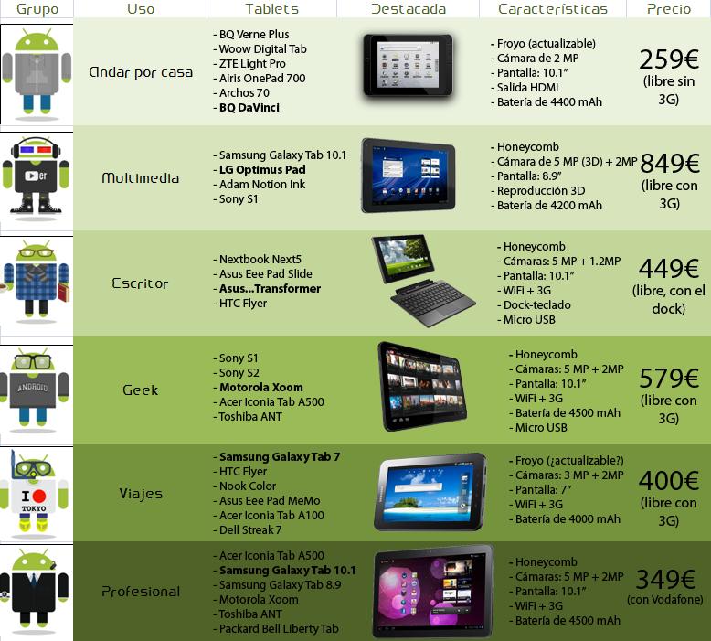calidad precio tablets