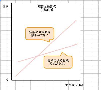 短期と長期の供給曲線