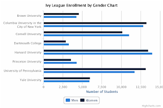 Ivy League Enrollment by Gender Chart