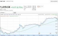 stock market spx chart